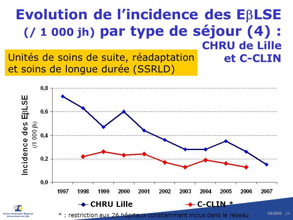 Evolution de l'incidence des EbLSE (/ 1 000 jh) par type de séjour (4) : CHRU de Lille et C-CLIN