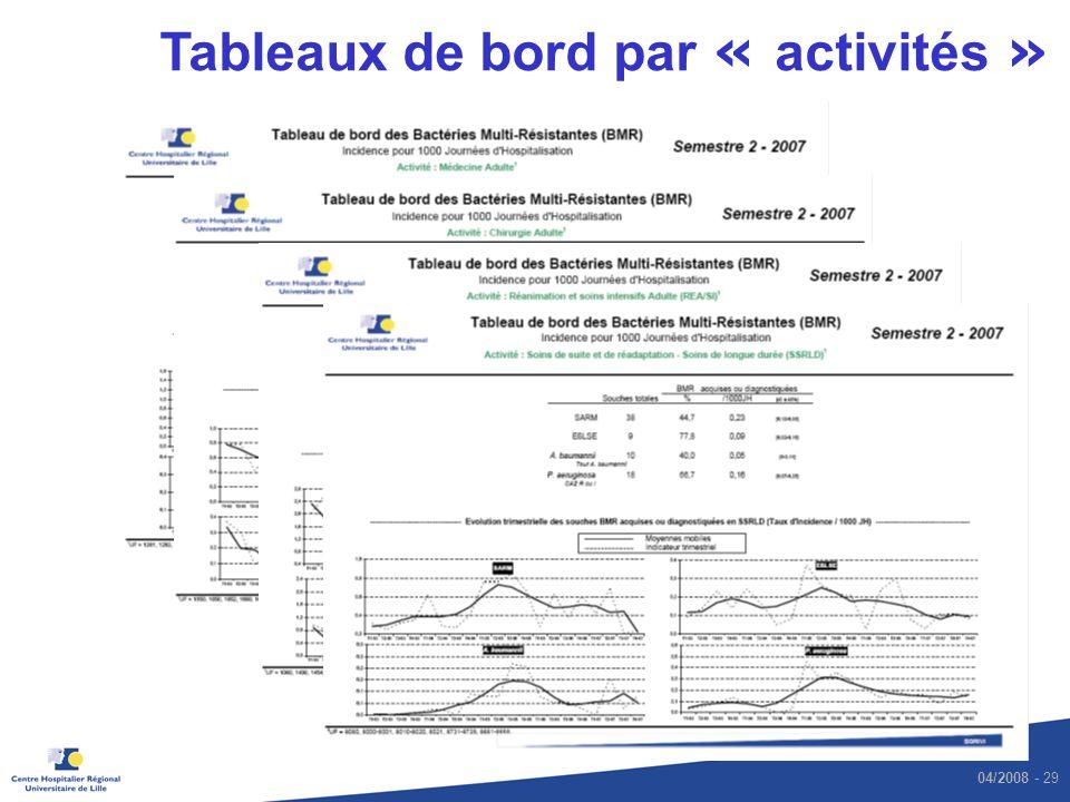 Tableaux de bord par « activités »