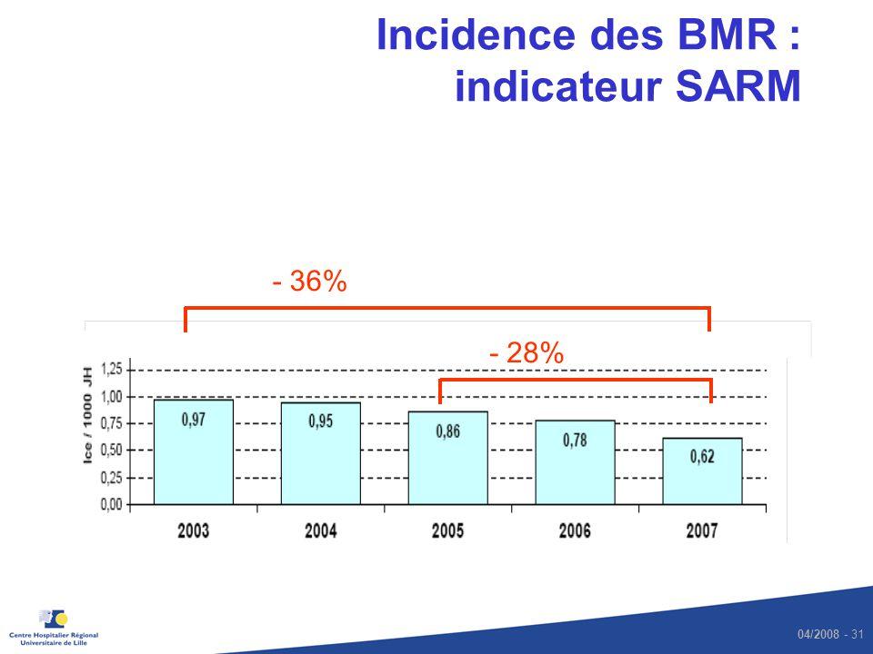 Incidence des BMR : indicateur SARM