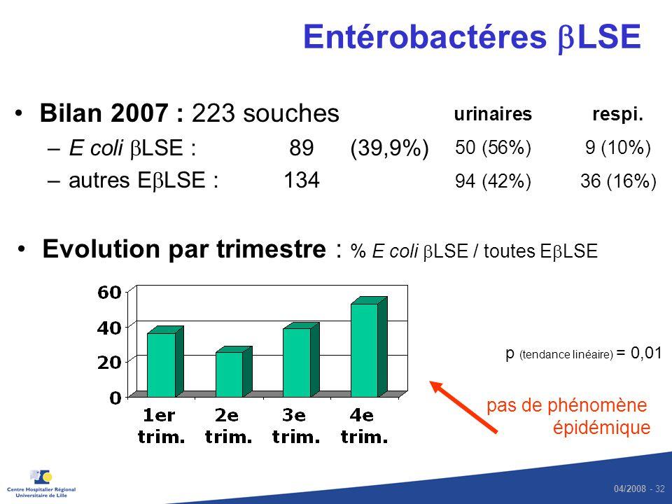 Entérobactéres bLSE Bilan 2007 : 223 souches