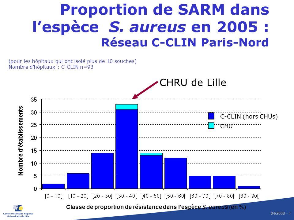 Proportion de SARM dans l'espèce S