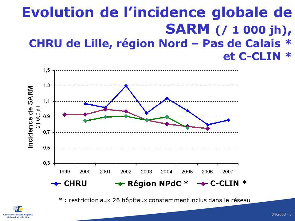 Evolution de l'incidence globale de SARM (/ 1 000 jh), CHRU de Lille, région Nord – Pas de Calais * et C-CLIN *