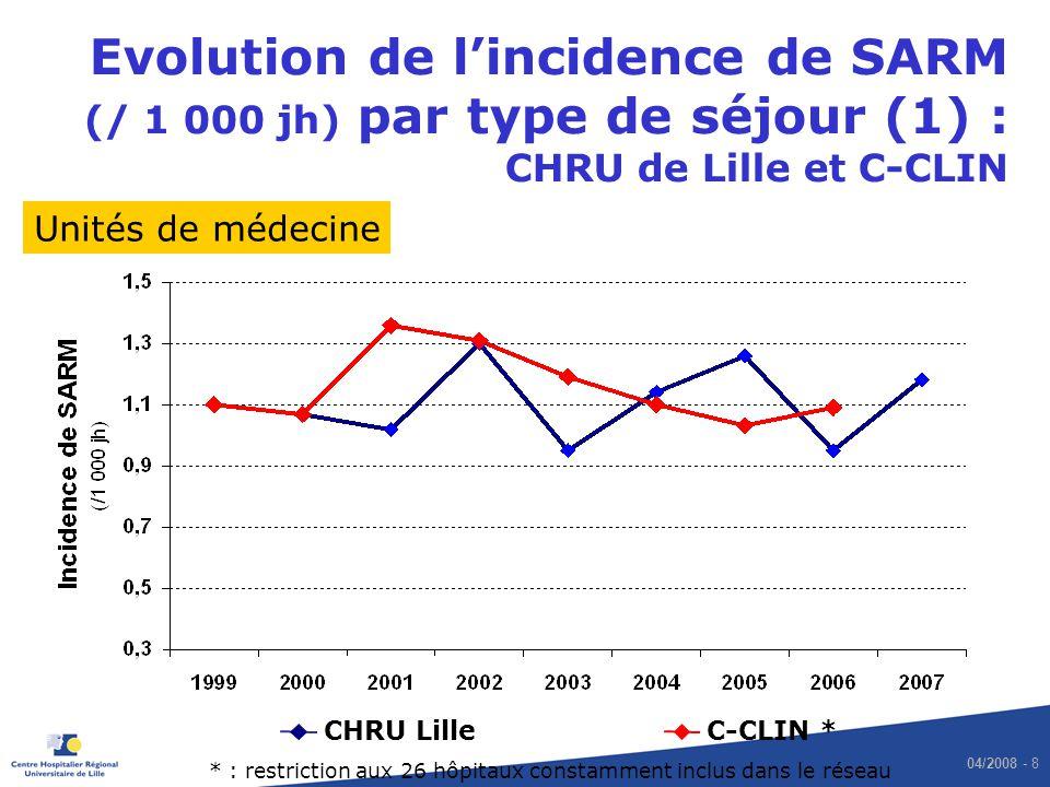 Evolution de l'incidence de SARM (/ 1 000 jh) par type de séjour (1) : CHRU de Lille et C-CLIN