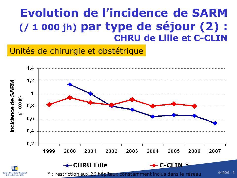 Evolution de l'incidence de SARM (/ 1 000 jh) par type de séjour (2) : CHRU de Lille et C-CLIN