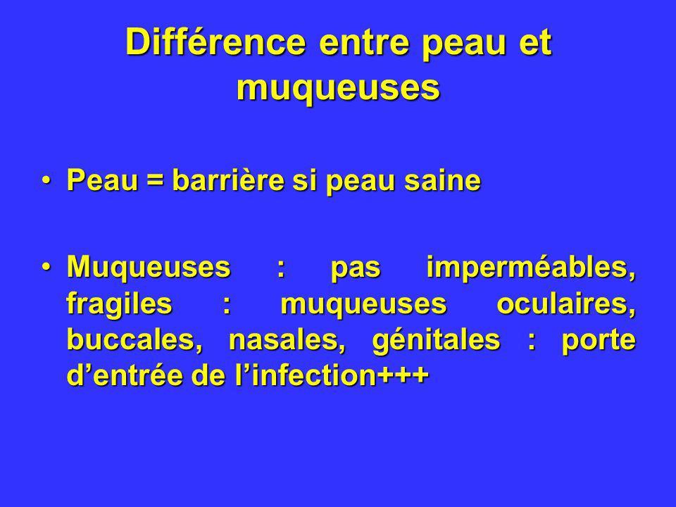 Différence entre peau et muqueuses