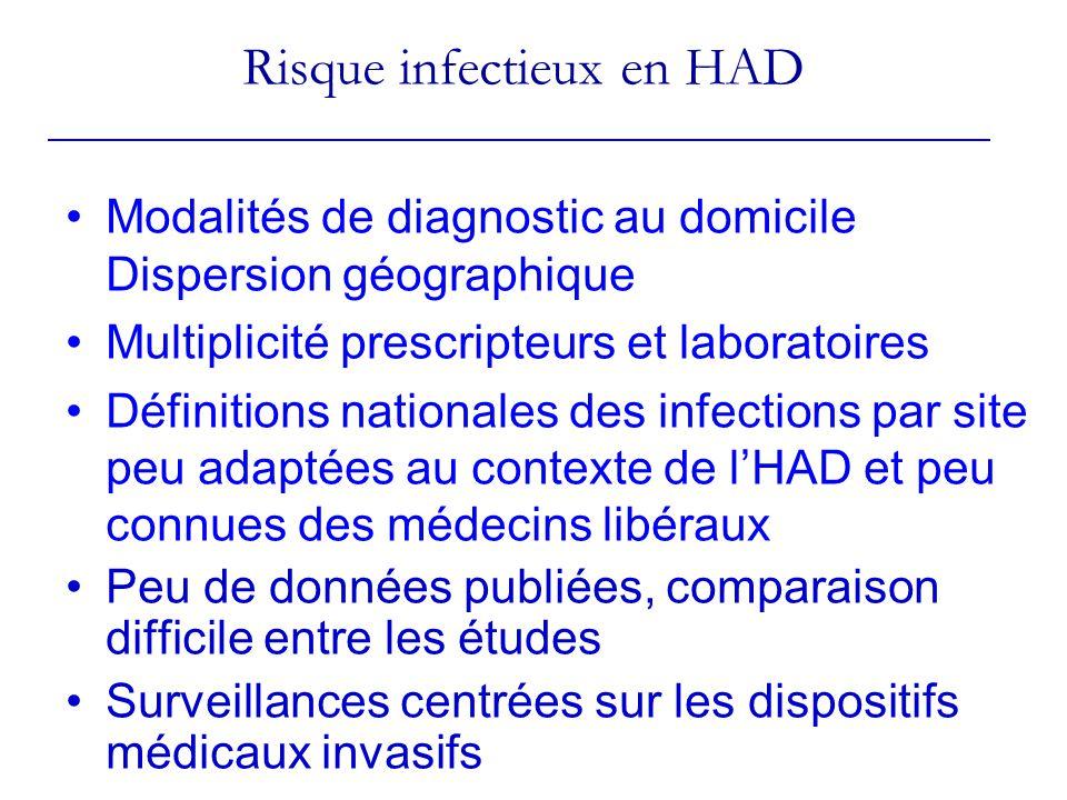 Risque infectieux en HAD