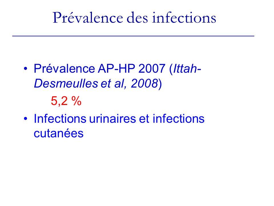 Prévalence des infections