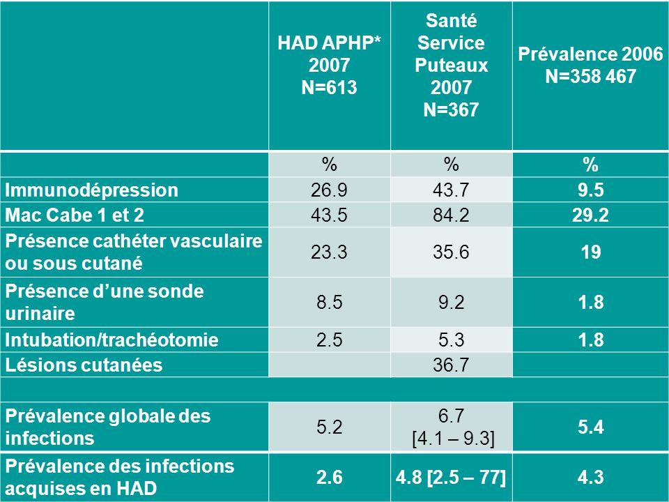 HAD APHP* 2007. N=613. Santé Service Puteaux 2007. N=367. Prévalence 2006. N=358 467. % Immunodépression.