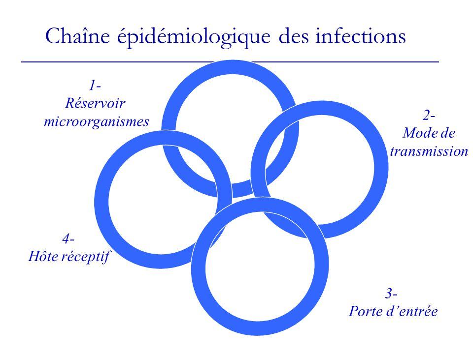 Chaîne épidémiologique des infections