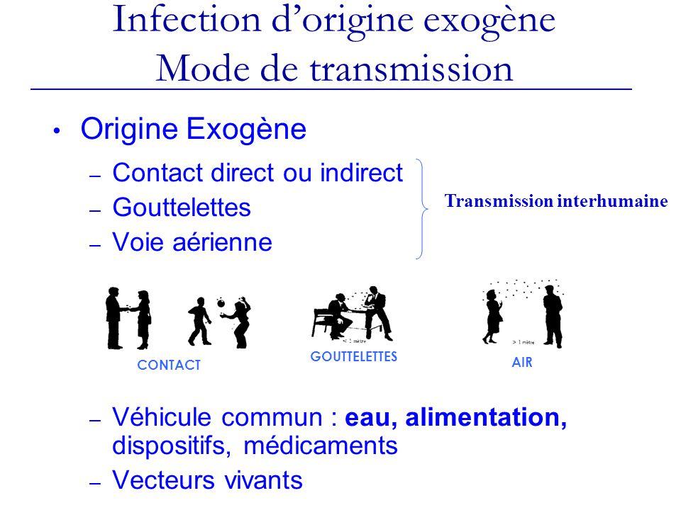 Infection d'origine exogène Mode de transmission