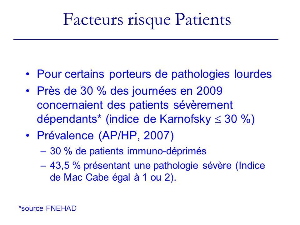 Facteurs risque Patients