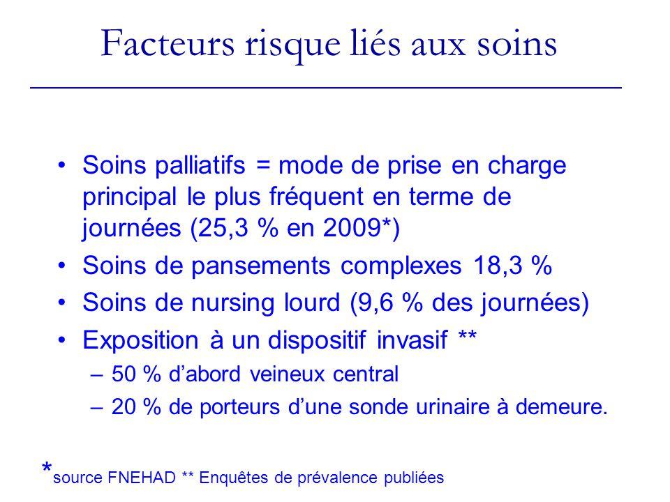 Facteurs risque liés aux soins