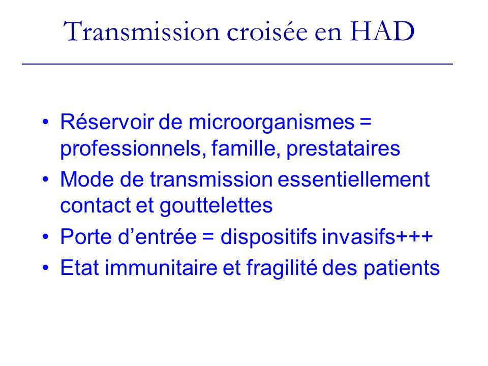 Transmission croisée en HAD