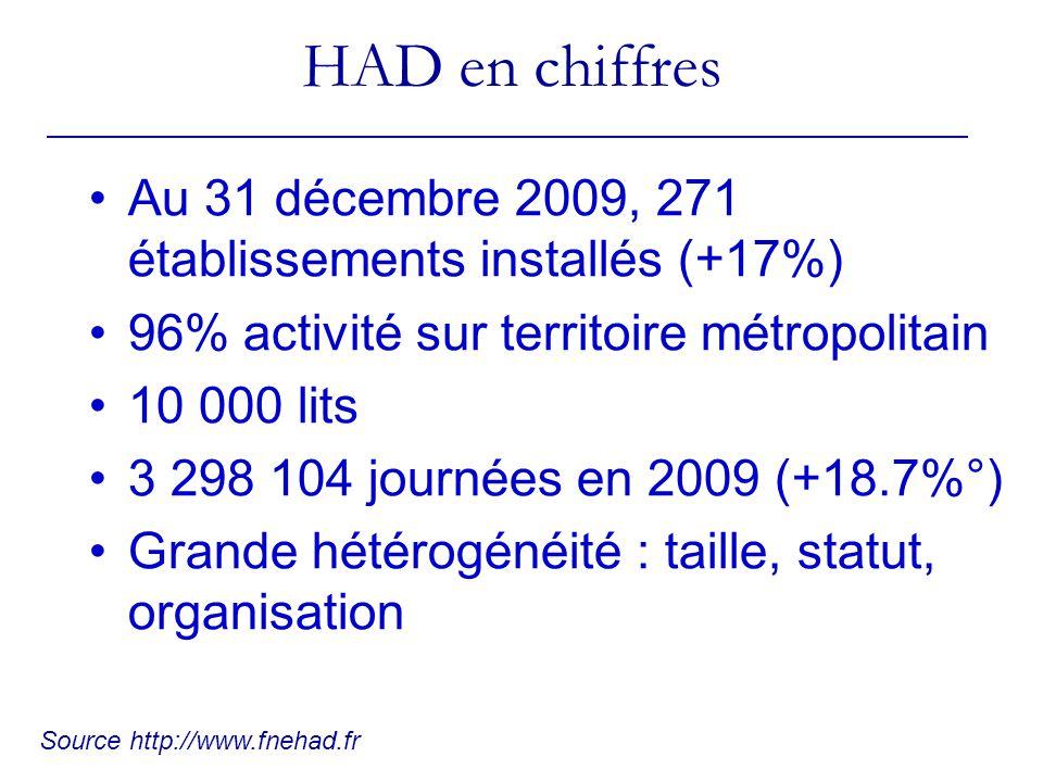 HAD en chiffres Au 31 décembre 2009, 271 établissements installés (+17%) 96% activité sur territoire métropolitain.