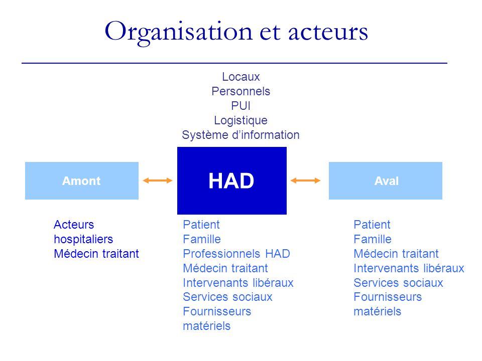 Organisation et acteurs