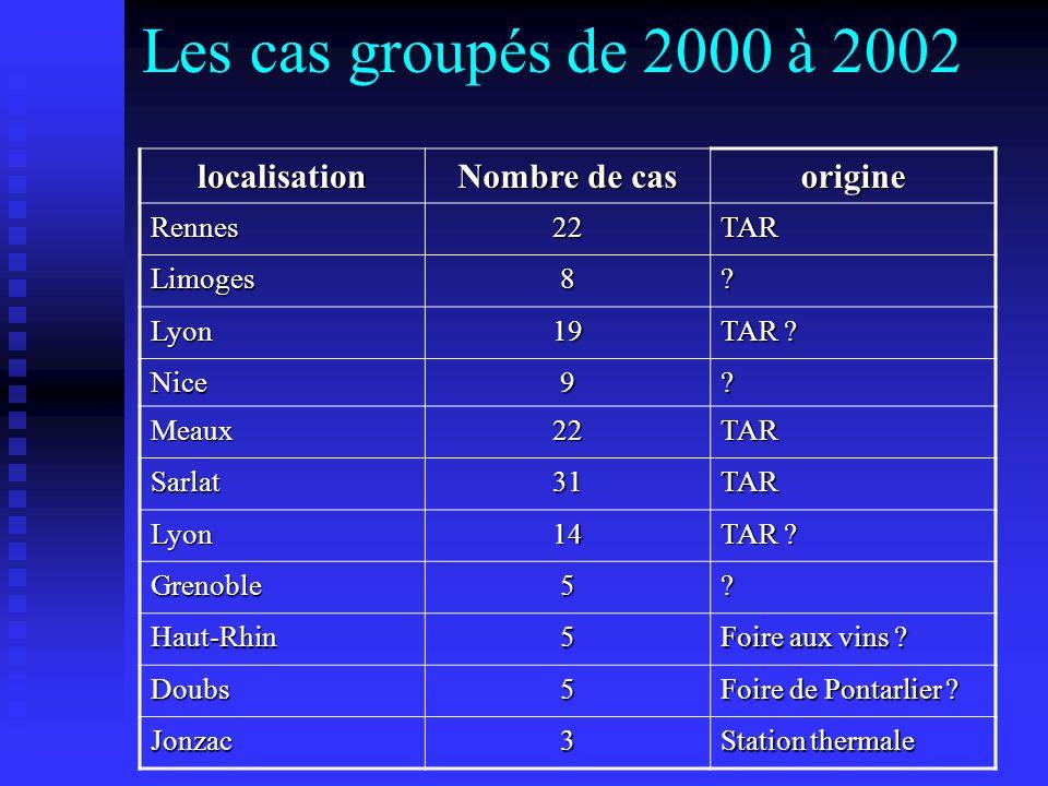 Les cas groupés de 2000 à 2002 localisation Nombre de cas origine