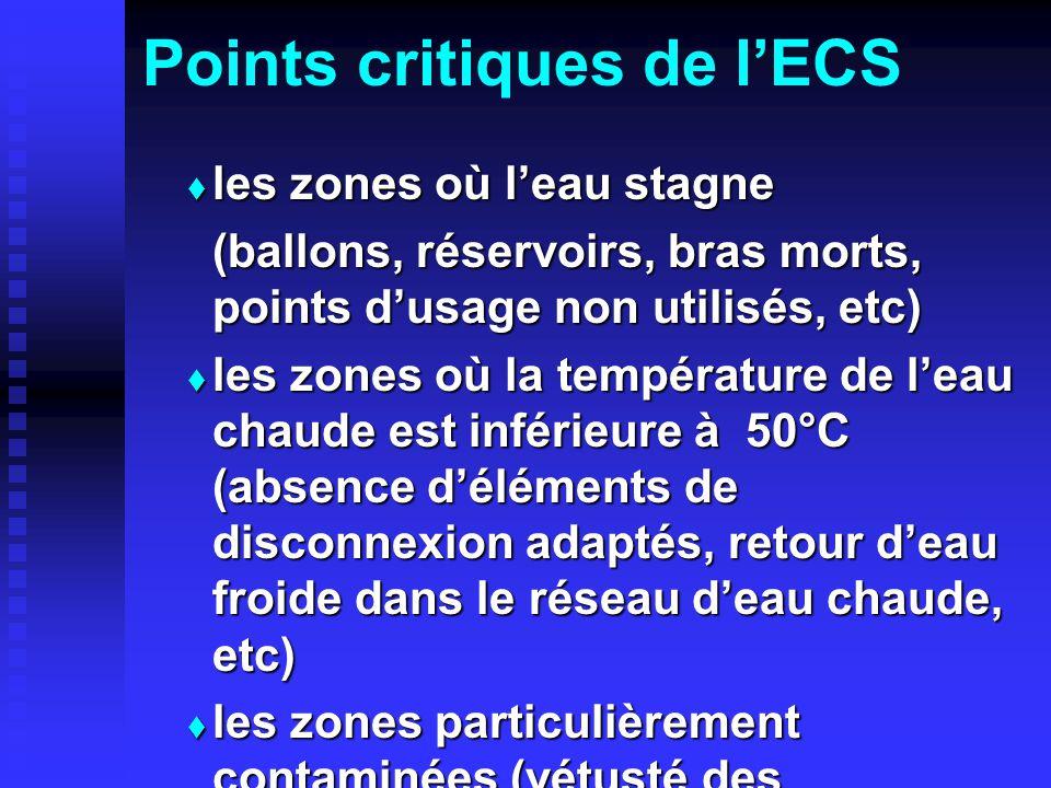 Points critiques de l'ECS