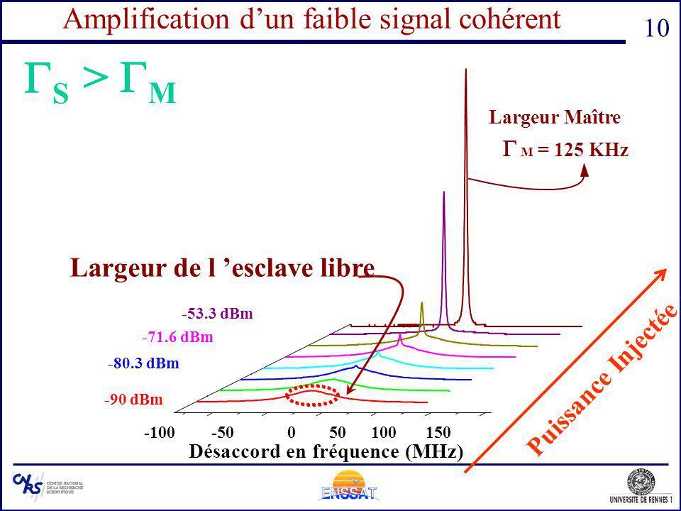 Amplification d'un faible signal cohérent