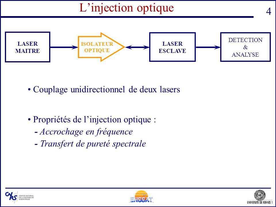 L'injection optique Couplage unidirectionnel de deux lasers