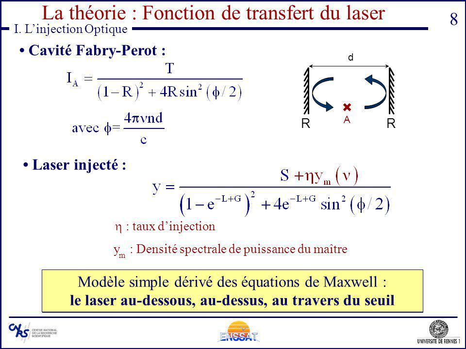 La théorie : Fonction de transfert du laser