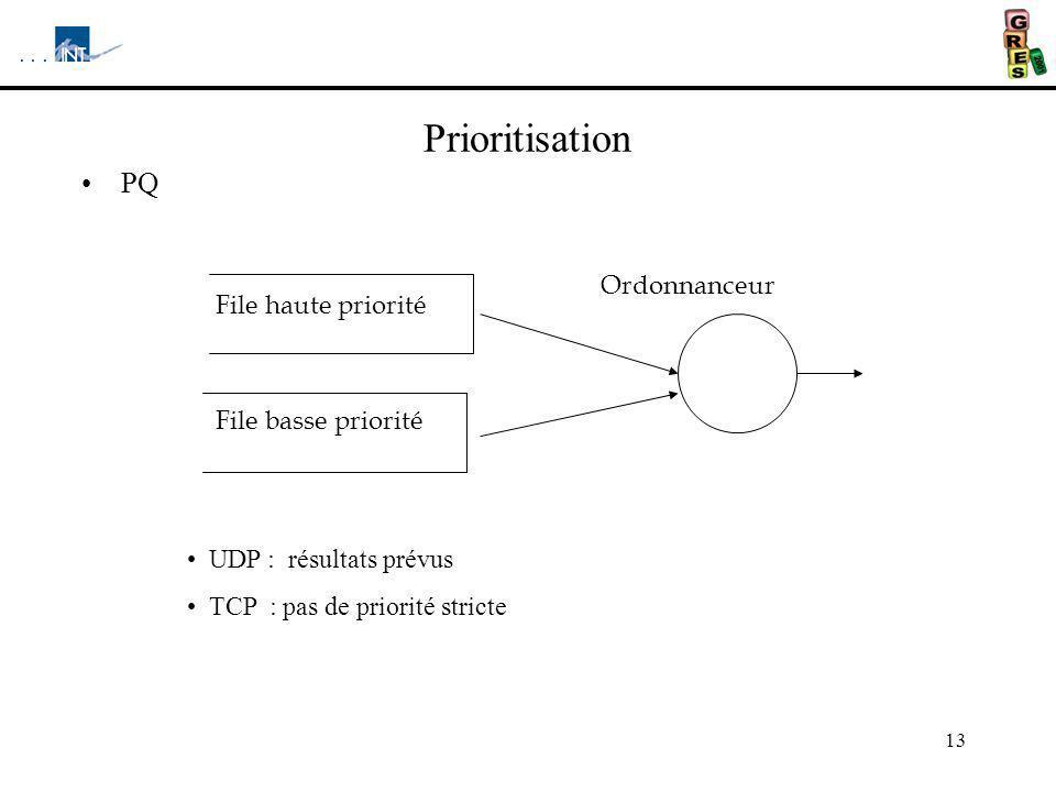 Prioritisation PQ Ordonnanceur File haute priorité File basse priorité