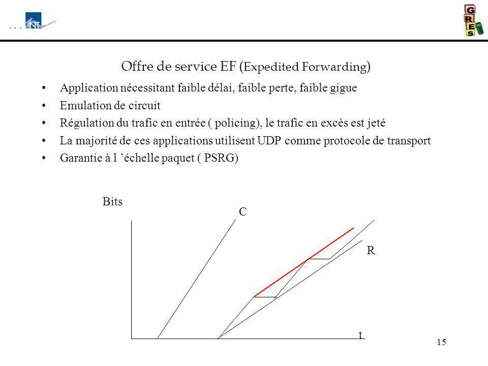 Offre de service EF (Expedited Forwarding)