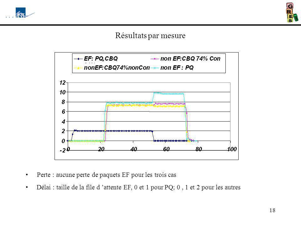 Résultats par mesure Perte : aucune perte de paquets EF pour les trois cas.