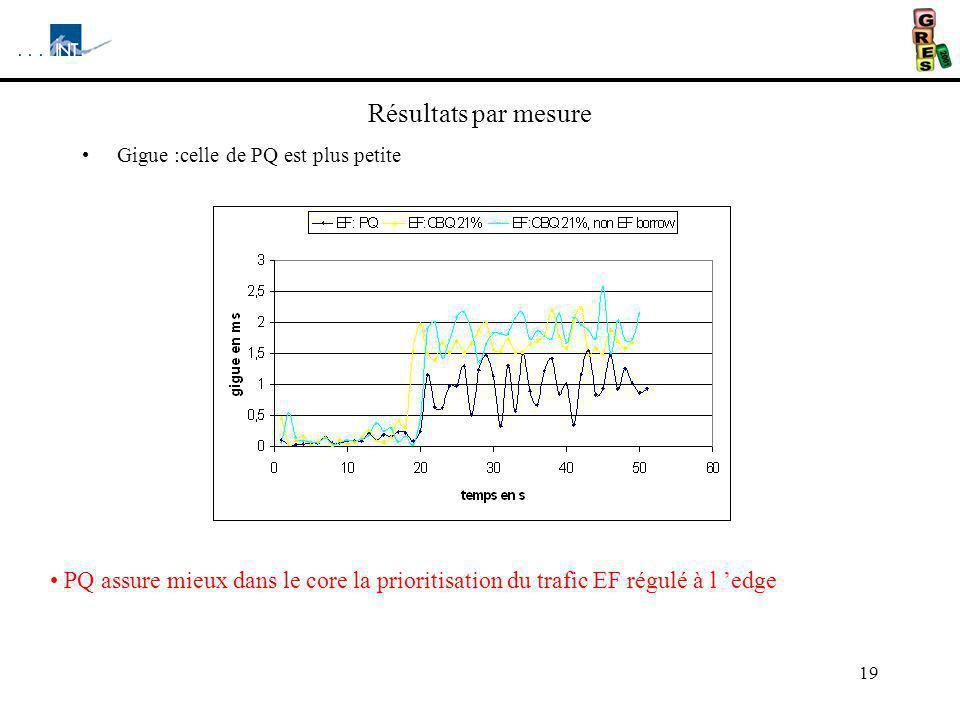 Résultats par mesure Gigue :celle de PQ est plus petite.