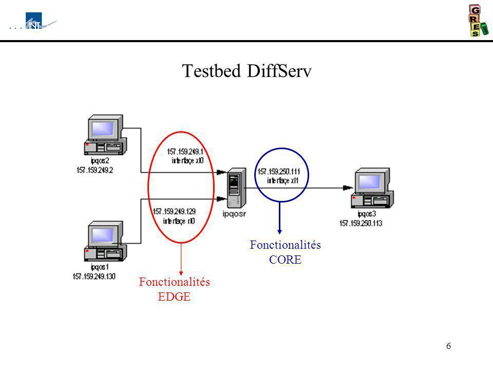Testbed DiffServ Fonctionalités EDGE Fonctionalités CORE