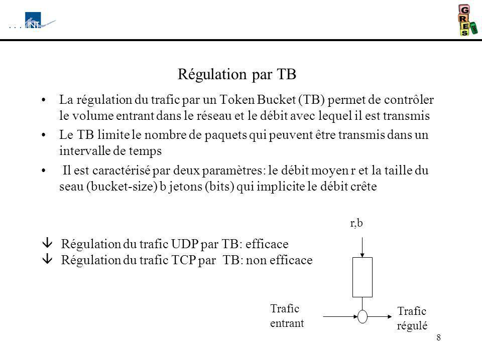 Régulation par TB