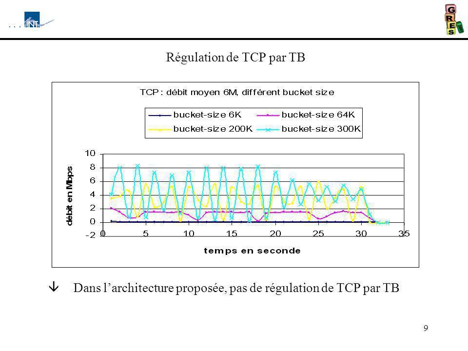 Régulation de TCP par TB