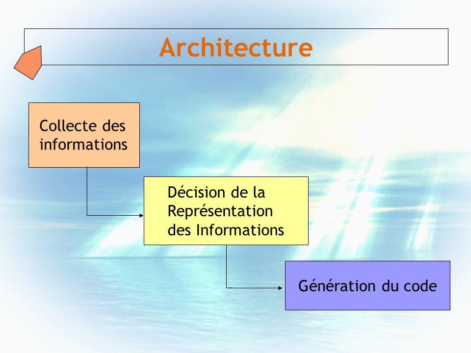 Architecture Collecte des informations Décision de la Représentation