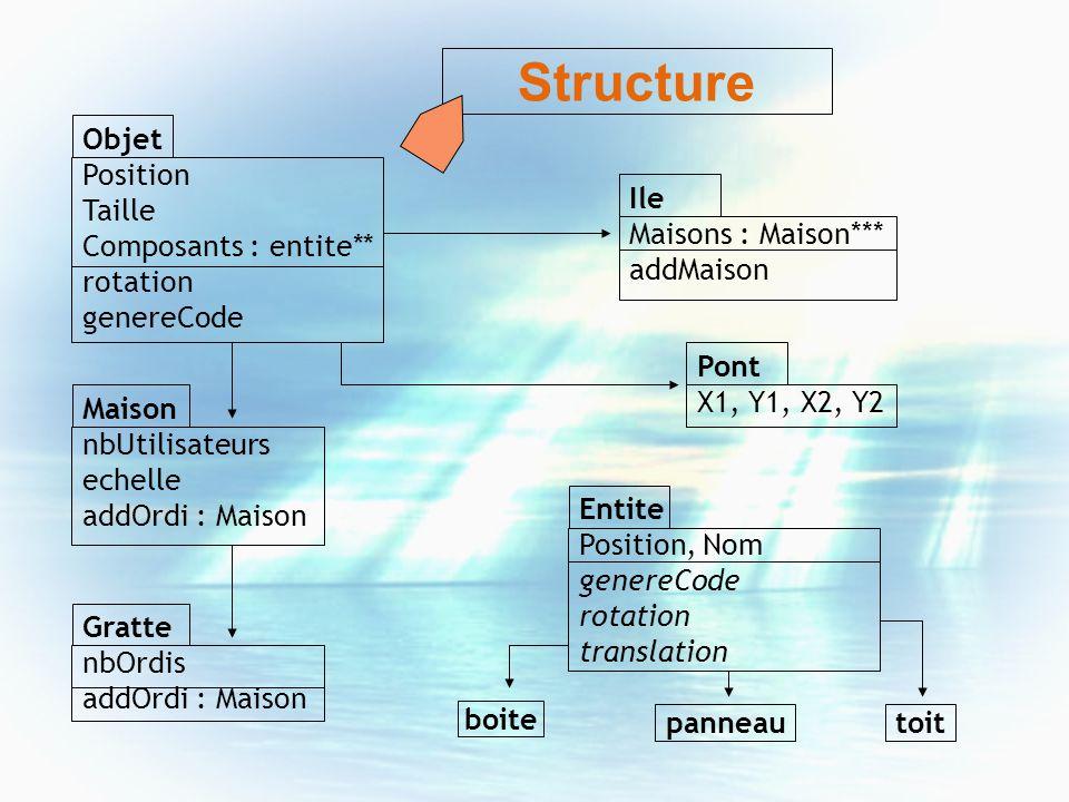 Structure Objet Position Taille Composants : entite** rotation