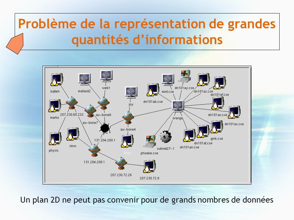 Problème de la représentation de grandes quantités d'informations