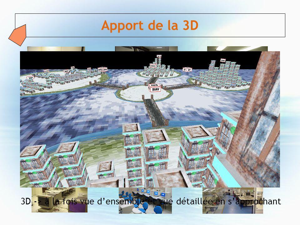 Apport de la 3D 3D -> à la fois vue d'ensemble et vue détaillée en s'approchant