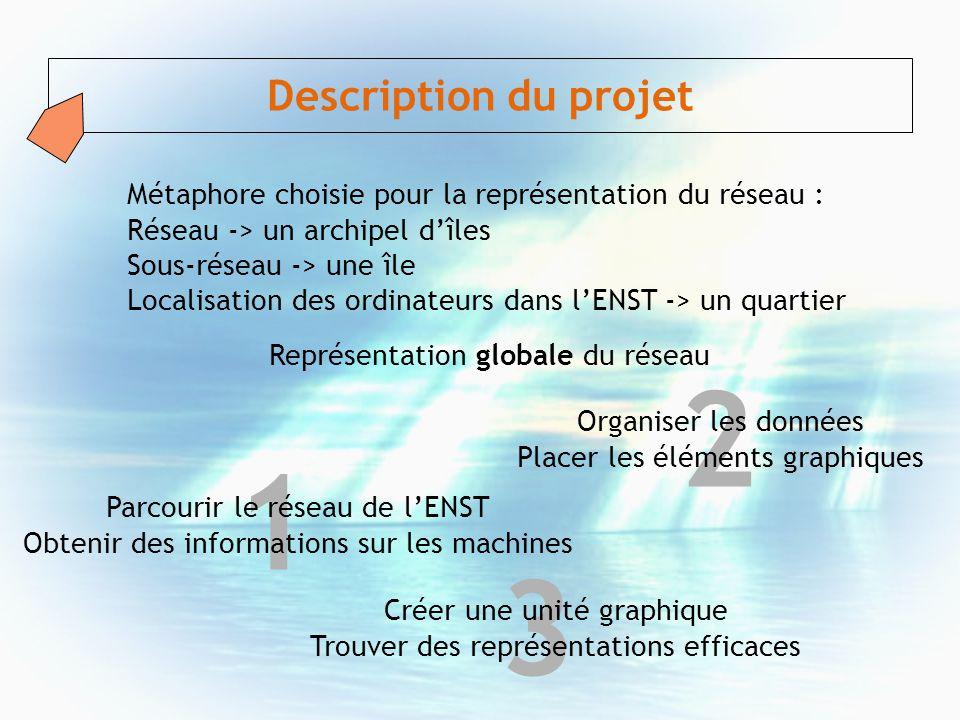 Description du projet Métaphore choisie pour la représentation du réseau : Réseau -> un archipel d'îles.