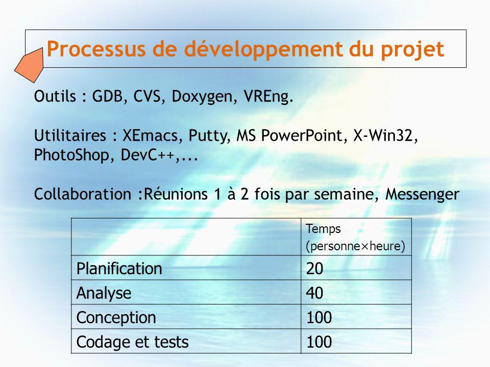 Processus de développement du projet