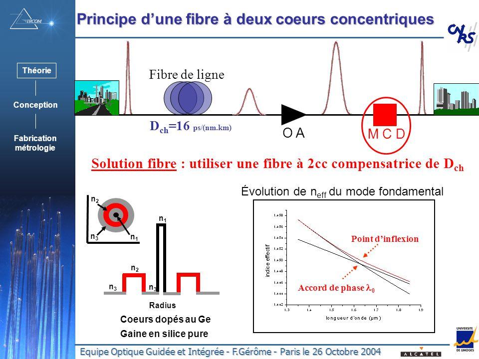 Dch=16 ps/(nm.km) Principe d'une fibre à deux coeurs concentriques
