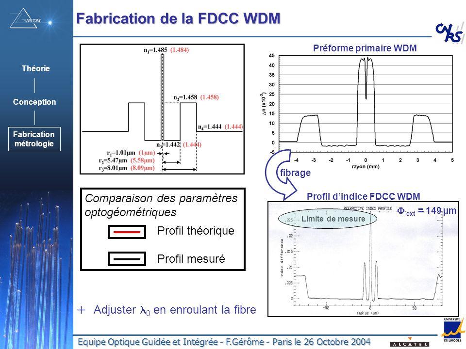 Profil d'indice FDCC WDM