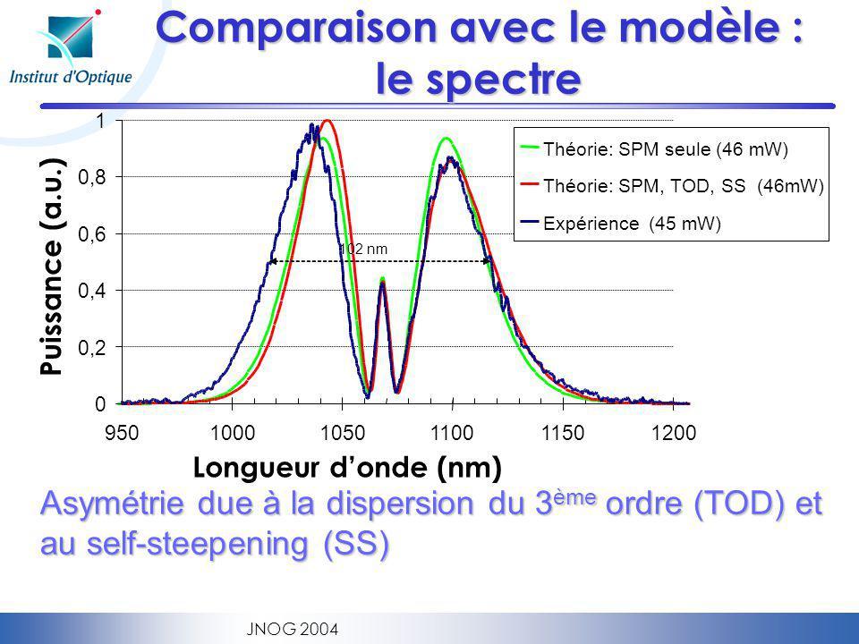 Comparaison avec le modèle : le spectre