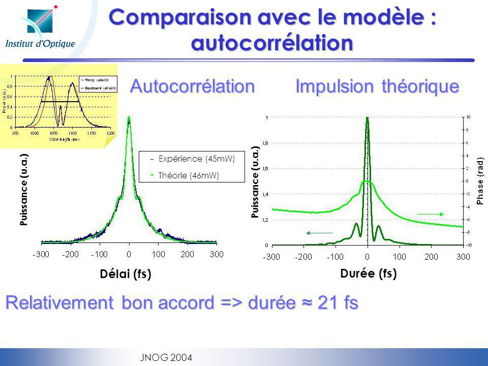Comparaison avec le modèle : autocorrélation
