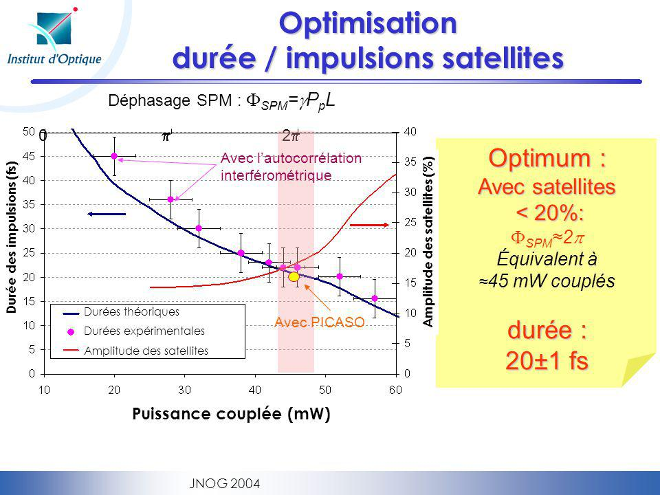 Optimisation durée / impulsions satellites