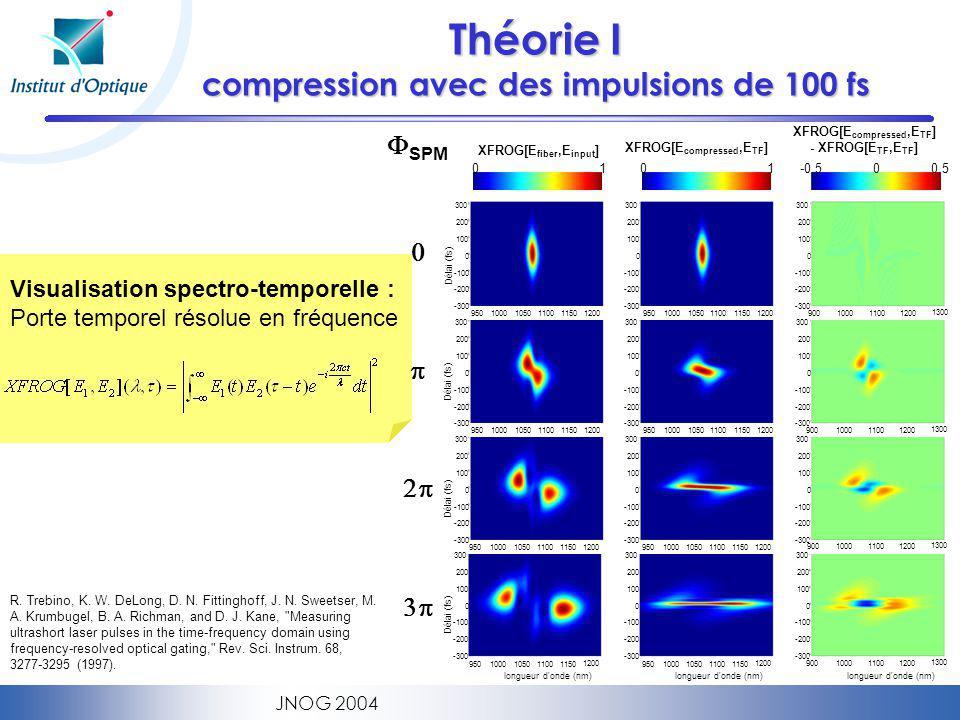 Théorie I compression avec des impulsions de 100 fs