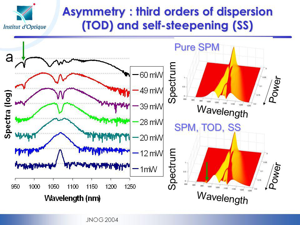 Asymmetry : third orders of dispersion (TOD) and self-steepening (SS)