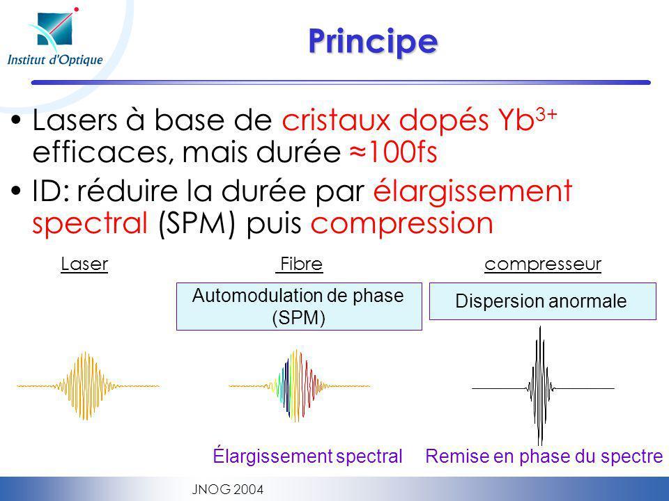 Principe Lasers à base de cristaux dopés Yb3+ efficaces, mais durée ≈100fs. ID: réduire la durée par élargissement spectral (SPM) puis compression.