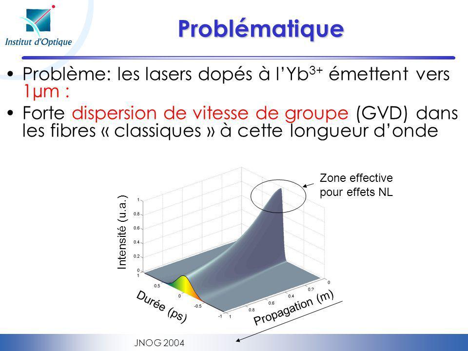 Problématique Problème: les lasers dopés à l'Yb3+ émettent vers 1µm :