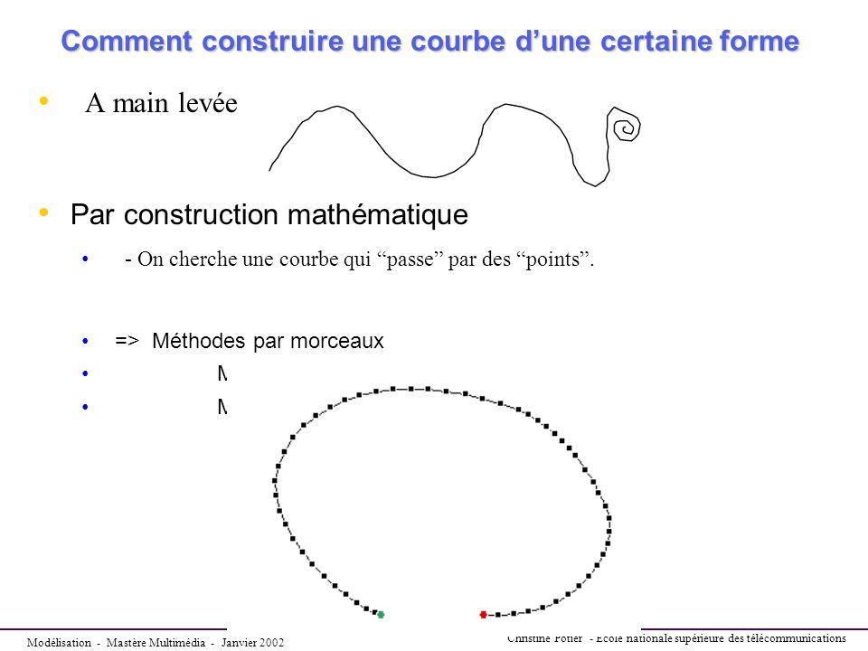 Comment construire une courbe d'une certaine forme