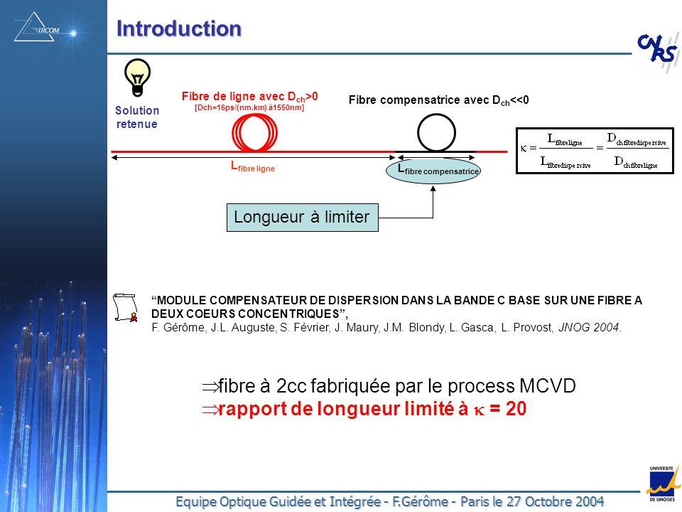 Fibre de ligne avec Dch>0 Fibre compensatrice avec Dch<<0