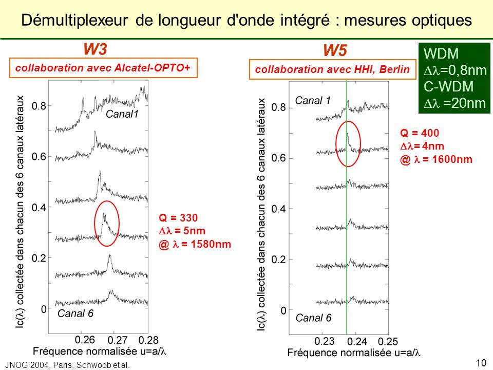 Démultiplexeur de longueur d onde intégré : mesures optiques