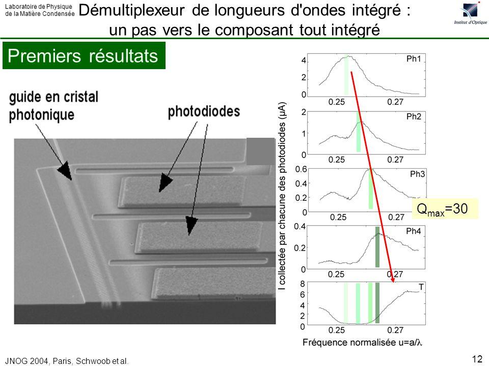 Démultiplexeur de longueurs d ondes intégré : un pas vers le composant tout intégré